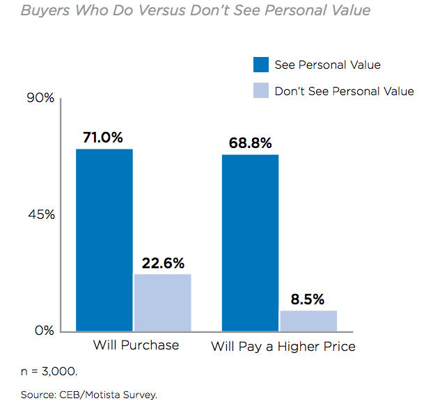 buyers-who-see-personal-value-versus-those-that-dont