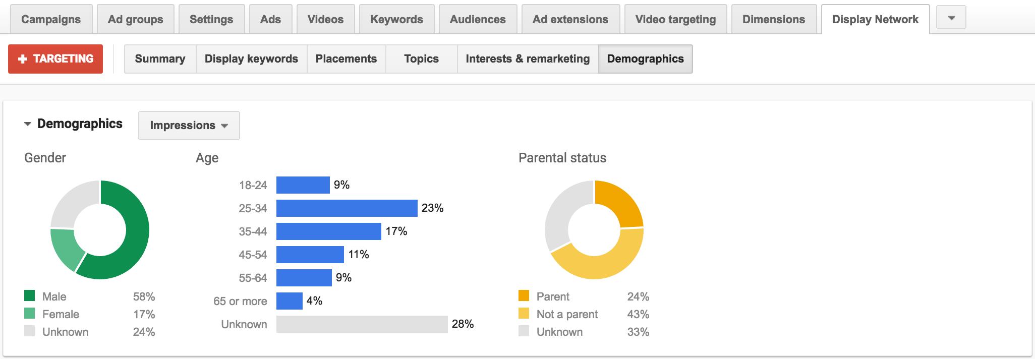display-network-demographics
