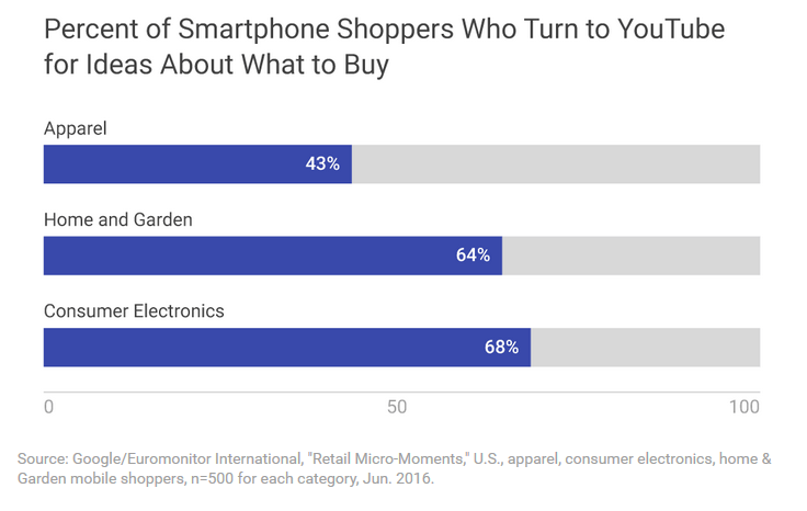 smartphone-buyers-turn-to-youtube