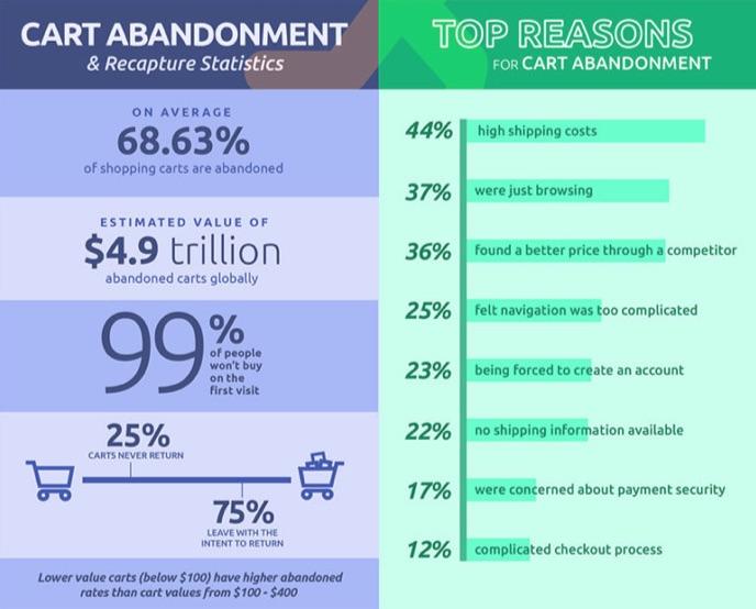 top-reasons-cart-abandonment