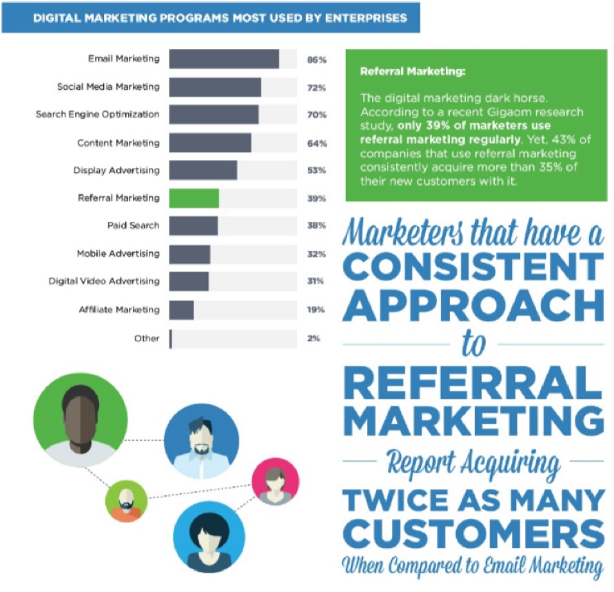referral-marketing-infographics