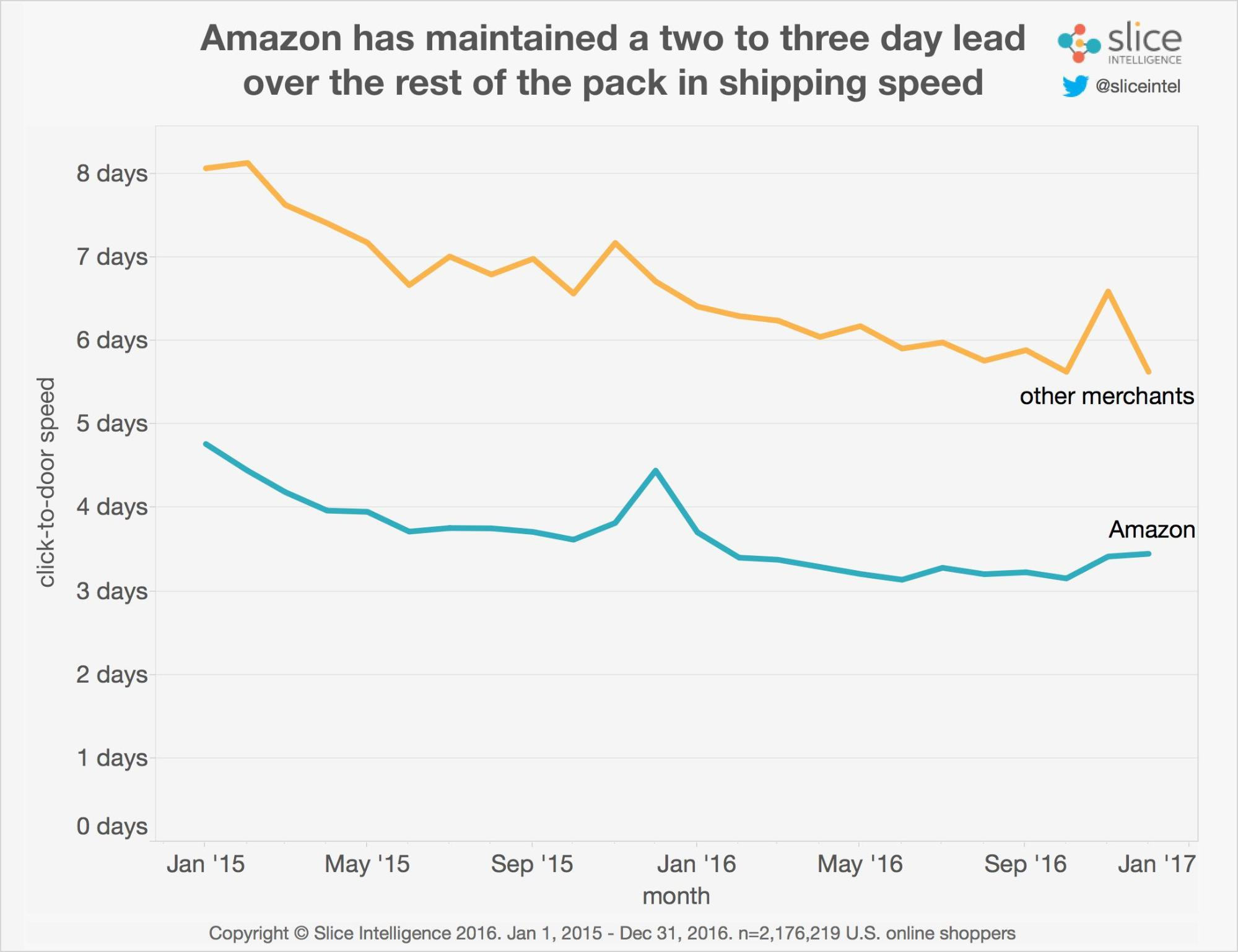 amazon shipping speed leads competitors