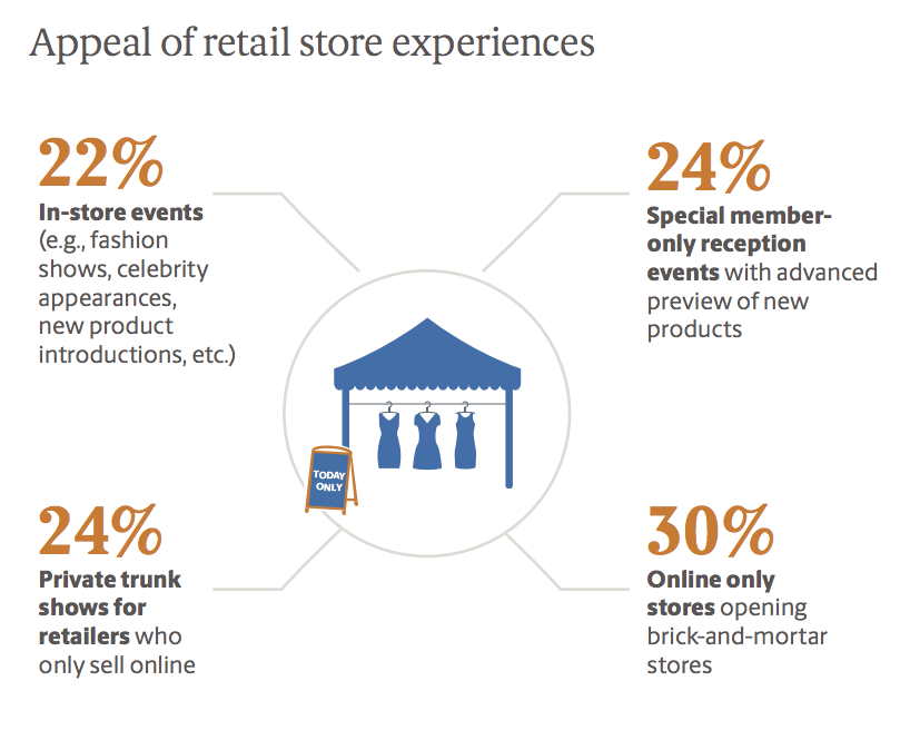 appeal of retail stores