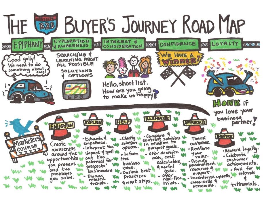 buyers journey roadmap