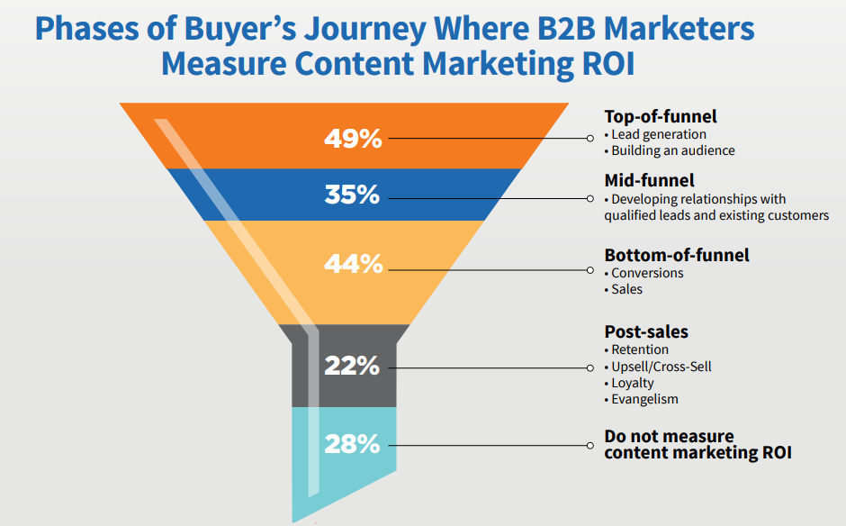 phases of buyers journey where b2b marketers measure content marketing ROI