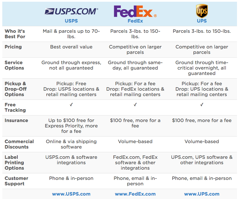 comparison of usps fedex and ups