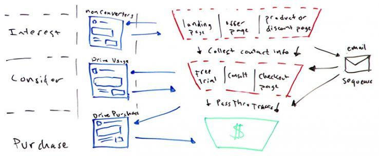 moz different ads in stages of sales funnel