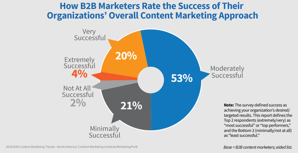 how b2b marketers rate their success