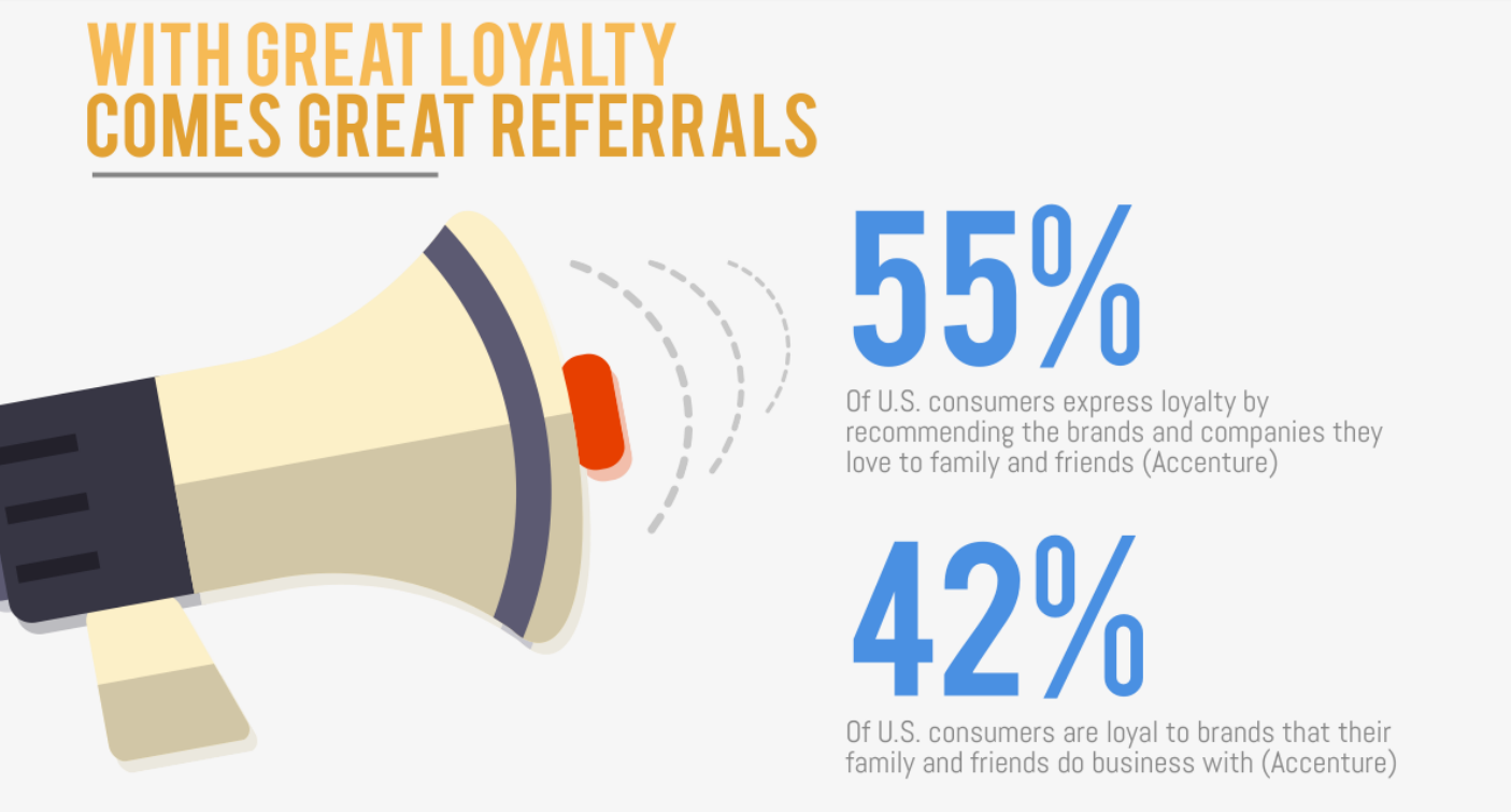 loyalty and referrals
