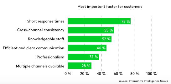 important customer service factors