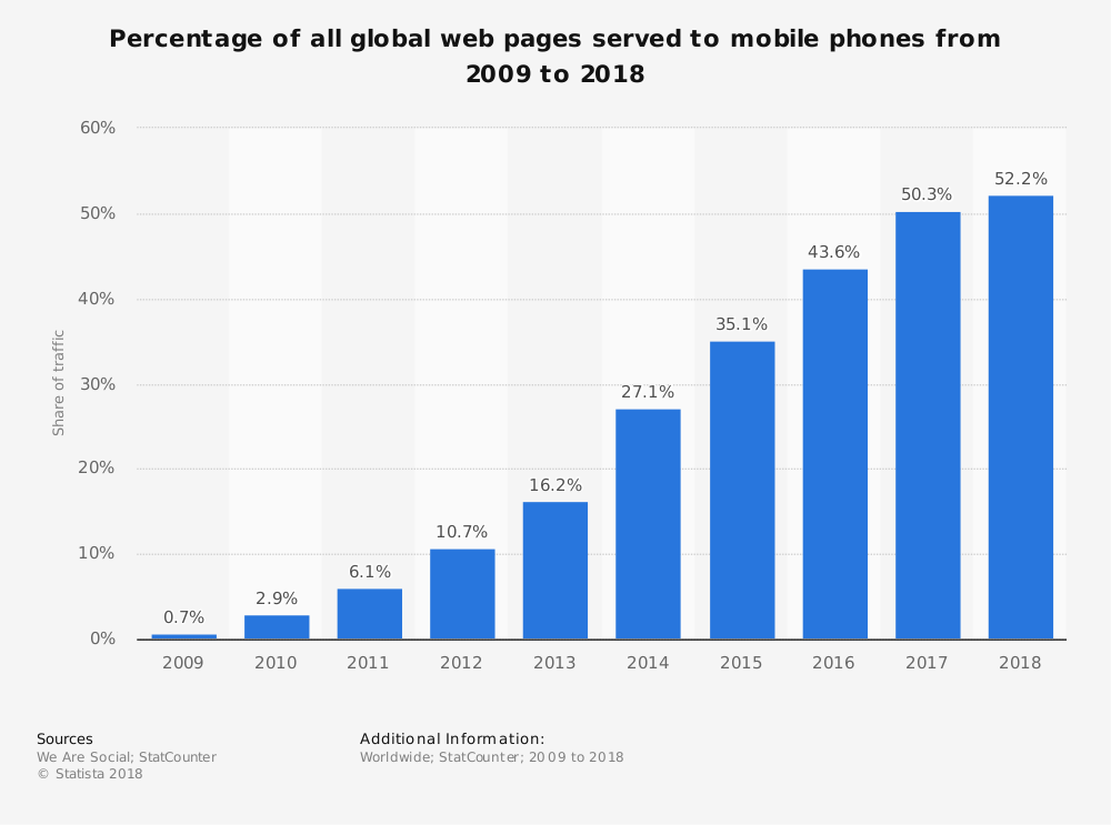 percentage of all global web pages served