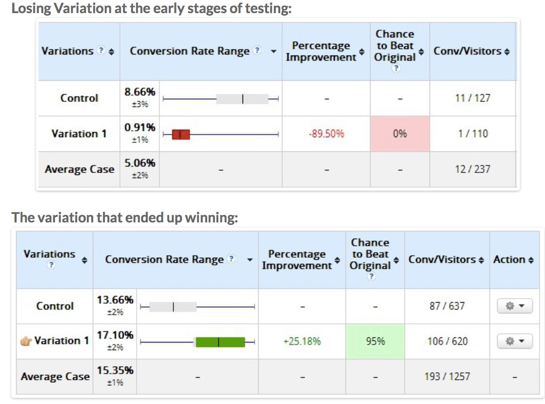 statistical significance difference in duration of tests