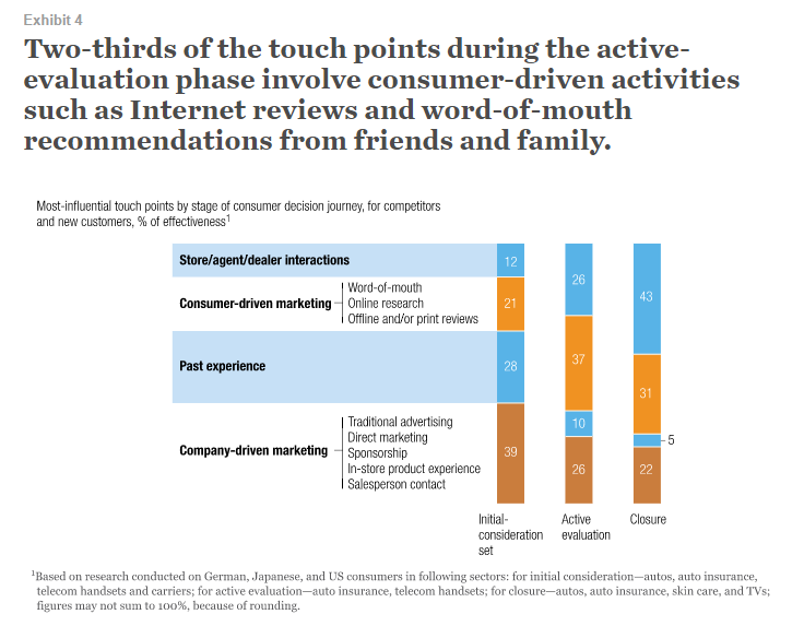 touchpoint during evaluation phase