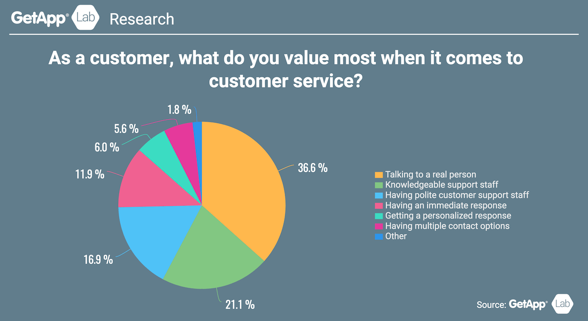 what consumers value most in customer service