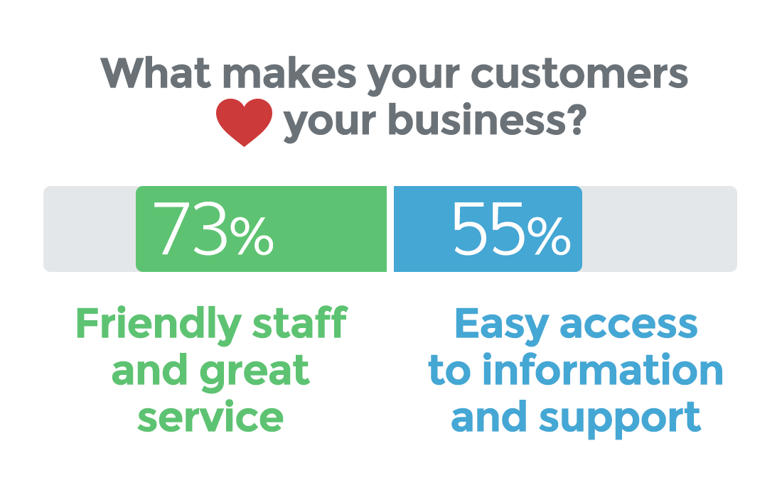 what makes customers love a business