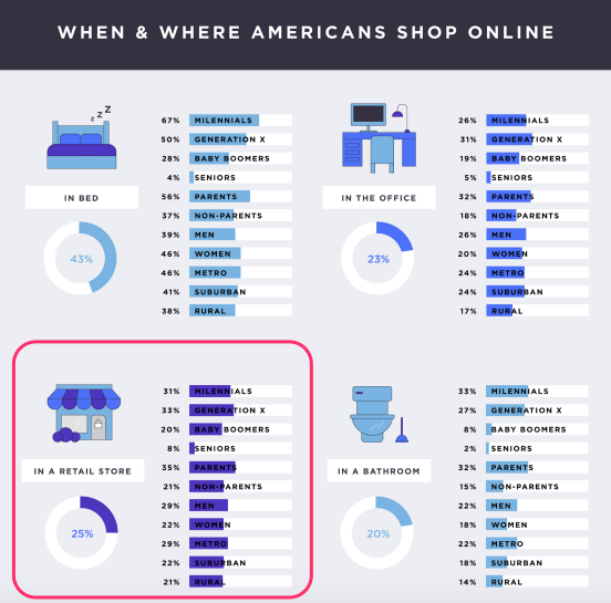 when and where americans shop online