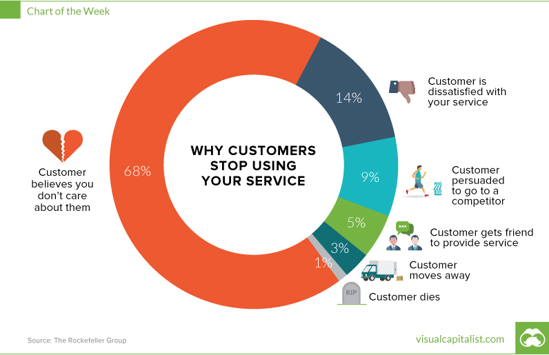 why customers stop using your service