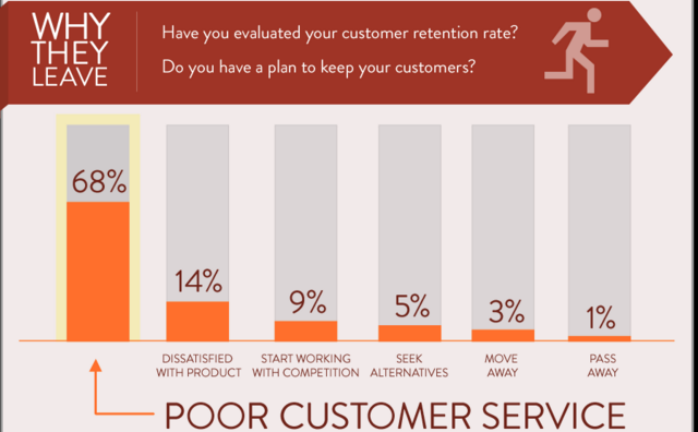 customers leave because of bad customer service survey