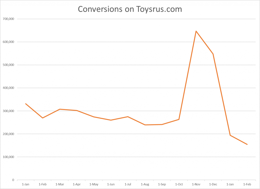 Conversions on Toysrus.com from January 2017 to February 2018