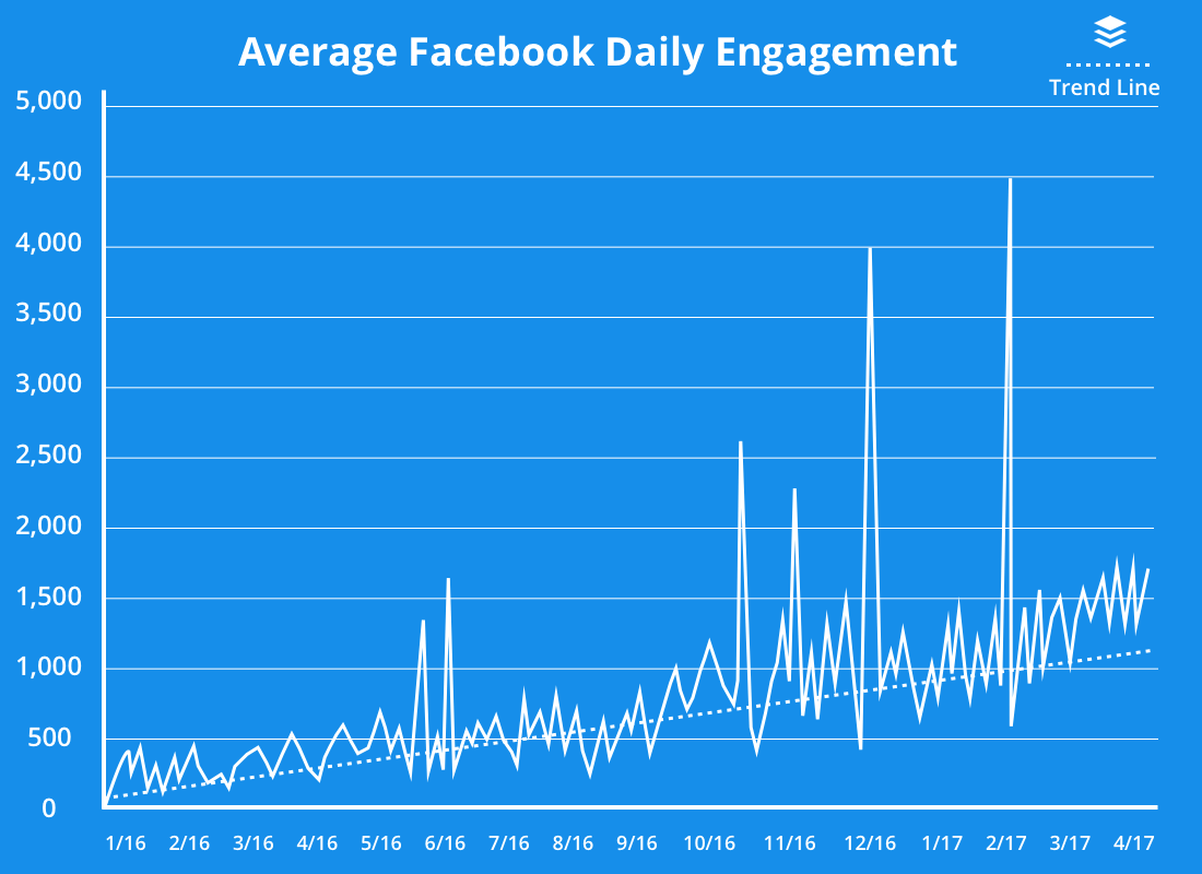 average facebook daily engagement