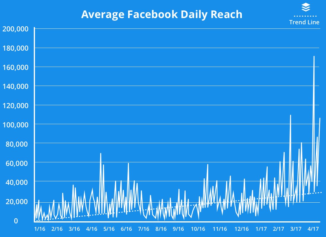 average facebook reach