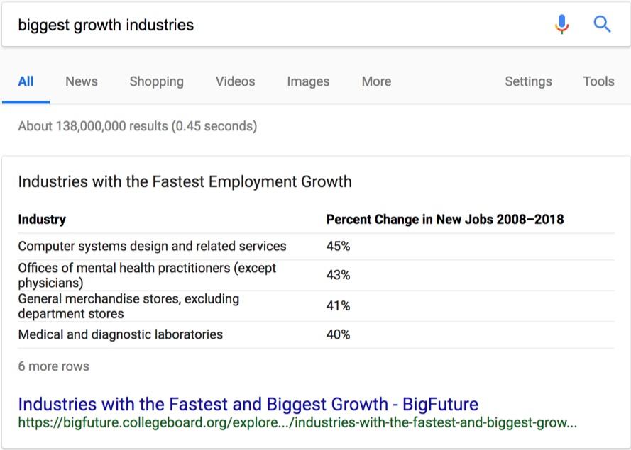 biggest growth industries