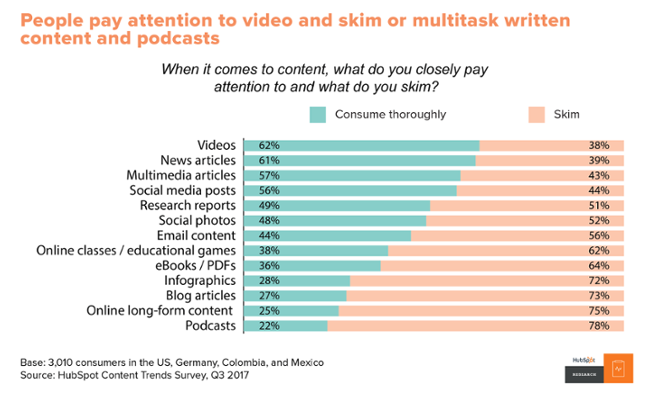 content consumers pay attention to