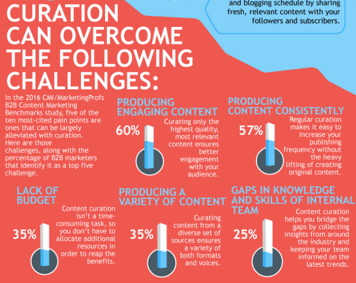 curation can overcome challenges