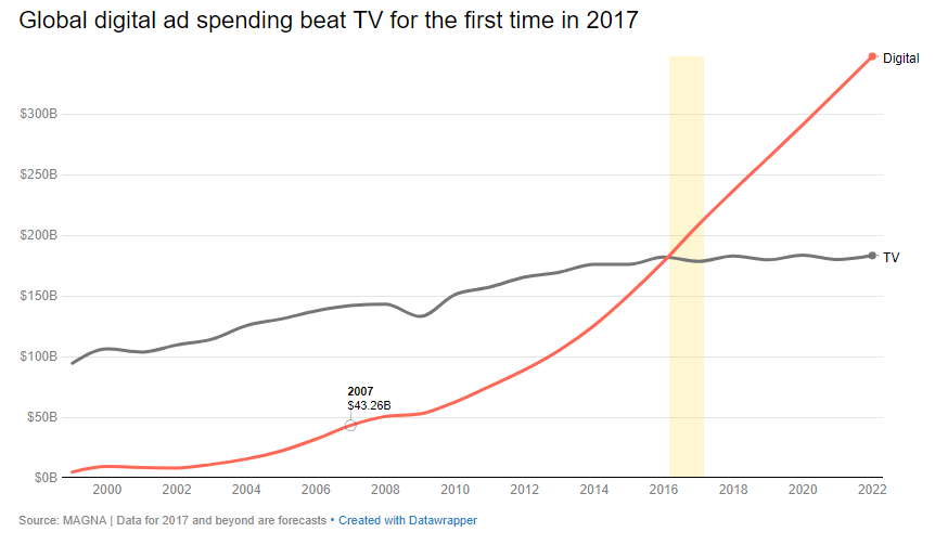 digital ad spending surpasses tv