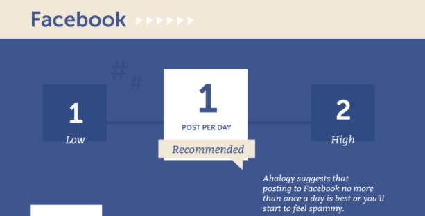 facebook one post per day