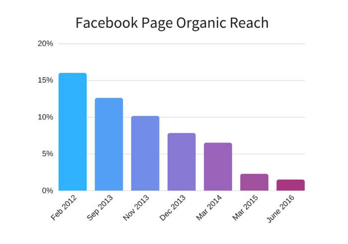 facebook reach annual decline