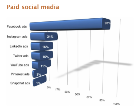 paid social media distribution