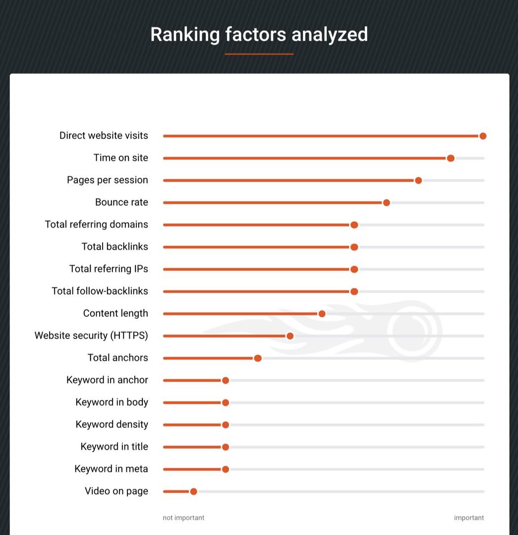 ranking factors analyzed
