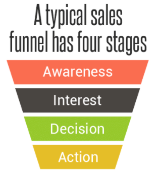 sales funnel has four stages