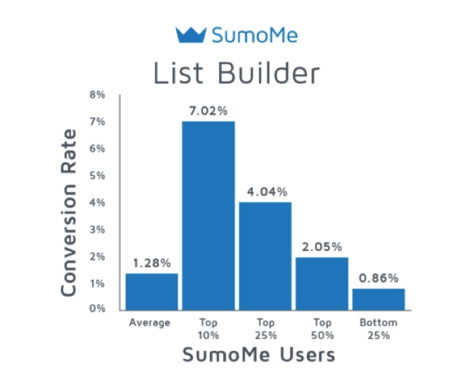 list-builder-sumome-results