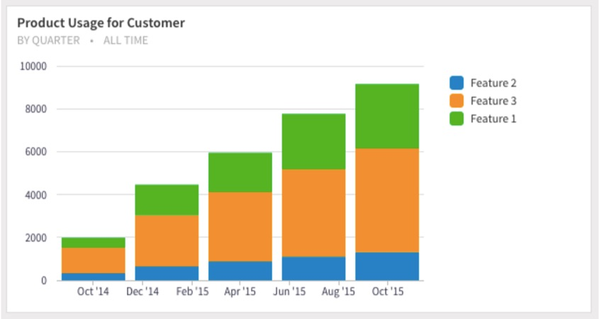 product-usage-by-customer-chart