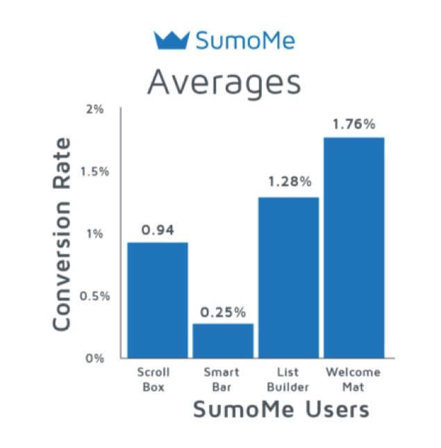 sumome-averages-welcome-mat-results
