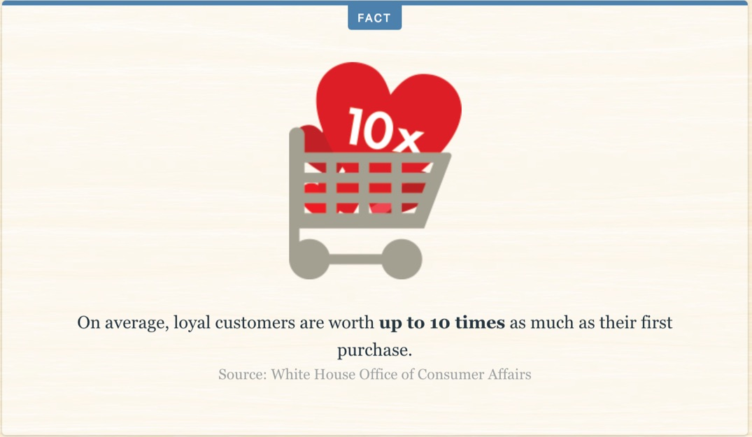 loyal customes worth 10x more helpscout
