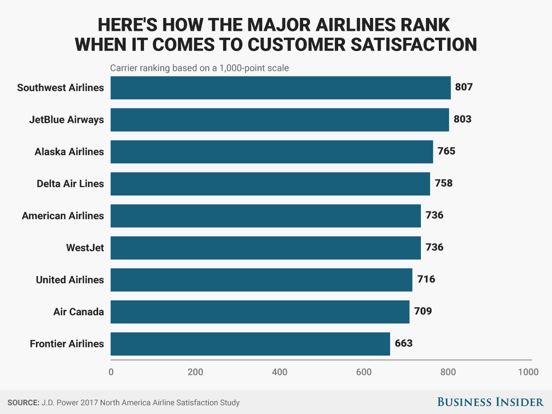 customer service rankings of US airlines