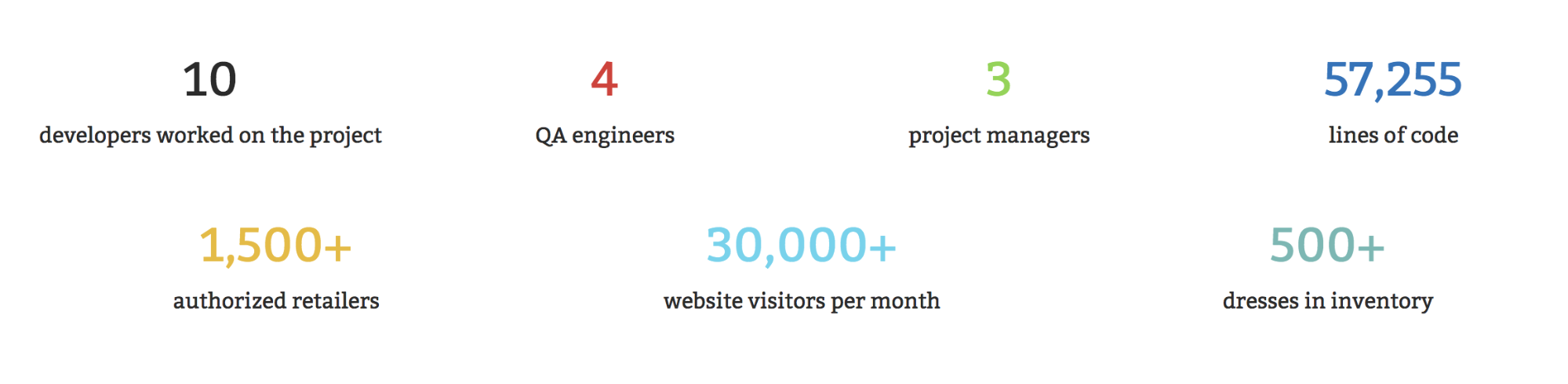 outsourced development of website stats