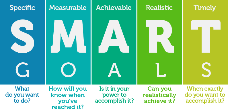 smart goals with questions