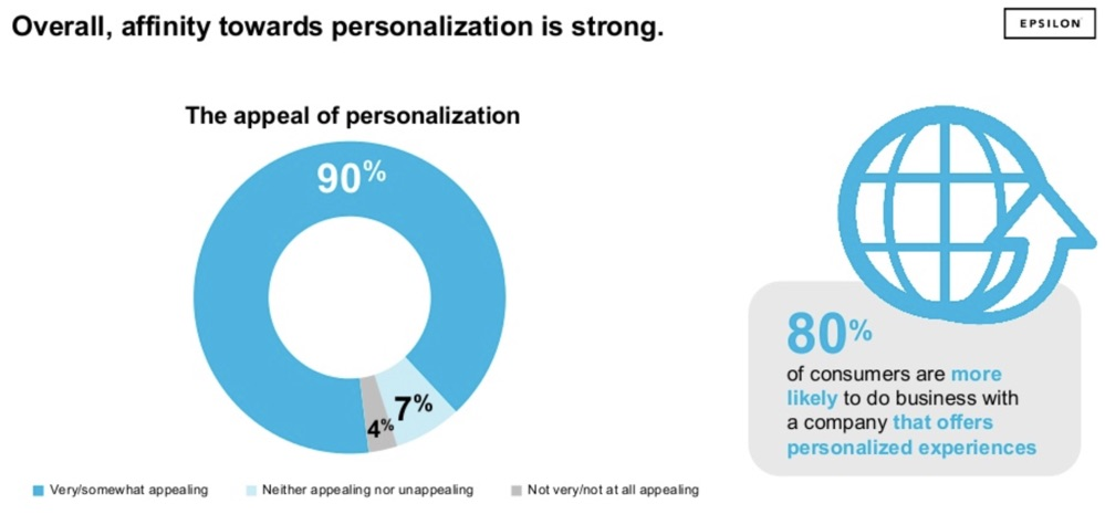 the appeal of personalization